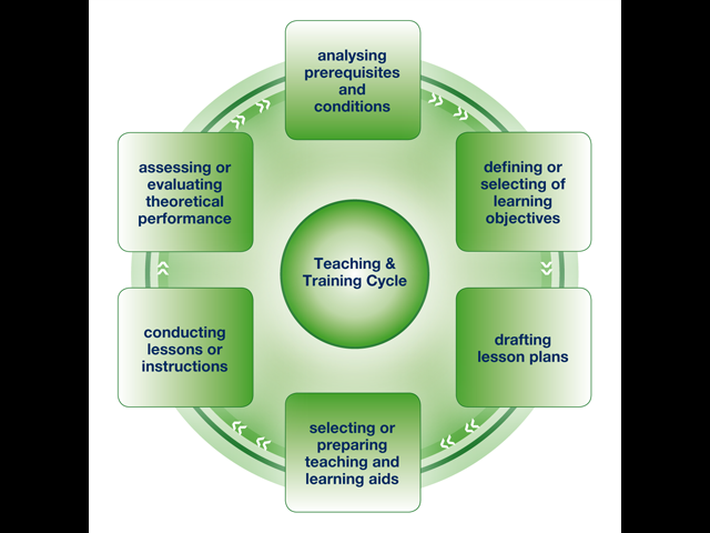 the teaching and training cycle education essay The toughest challenges become easier when you have the right resources find our best classroom management resources, from room set-up advice to behavior modification articles to effective.
